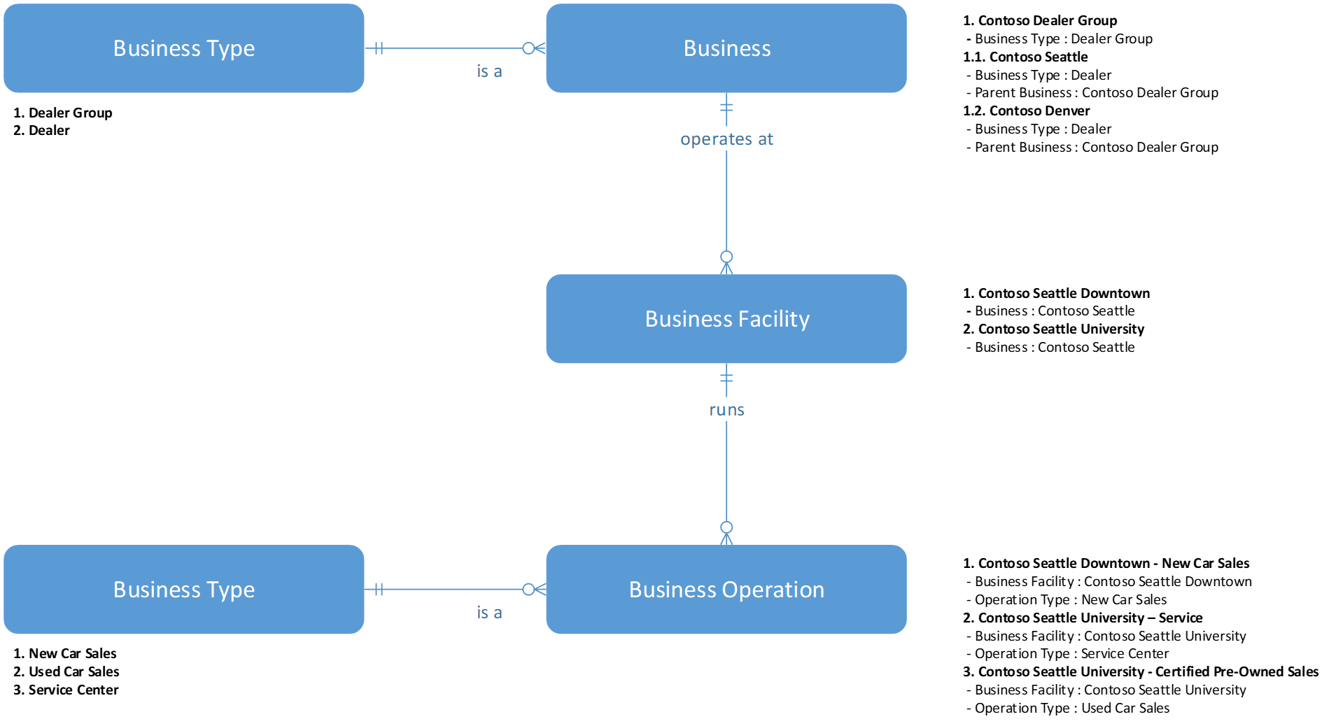 How to model Business - Example 2